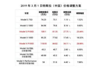 """马斯克表示特斯拉将会再度对Autopilot的价格做出调整,下周一""""恢复原价"""""""