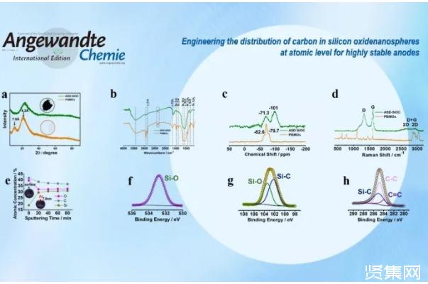 杨建平研究员课题组及江莞教授研究团队在硅基锂离子电池领域取得重要进展