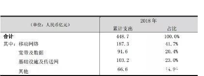 中国联通2018年财务报告:业绩超出预期