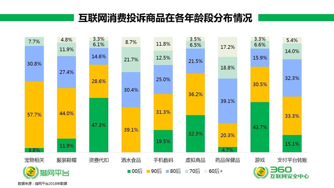 360发布315中国网民互联网消费投诉研究报告