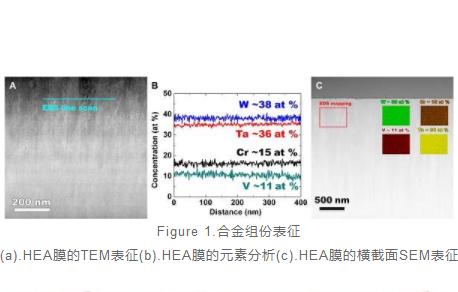 美国洛斯阿拉莫斯国家实验室开发出耐辐射性体心立方钨基耐火高熵合金