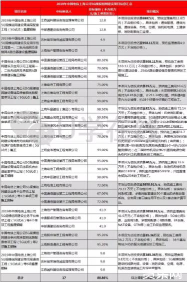2019年上海电信首批5G建设项目开标