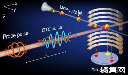 首次实现了不对称陀螺分子的全光三维空间取向