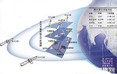 什么是GPS周数翻转?GPS周数翻转的影响与解决方案