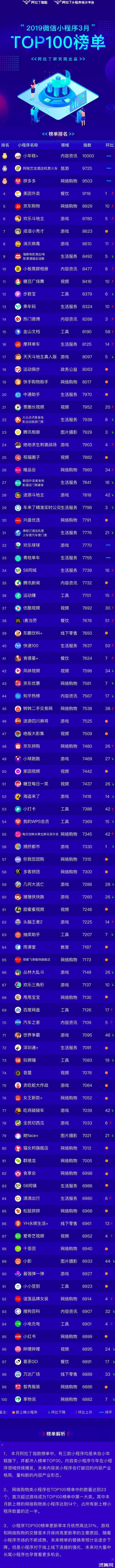 ?阿拉丁发布2019年3月小程序TOP100榜单,网络购物首超小游戏