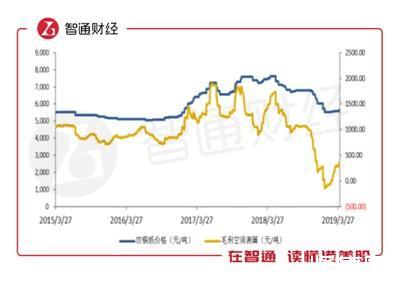 晨鸣纸业股价大跌,一天跌掉13亿,恐慌性卖盘出现!