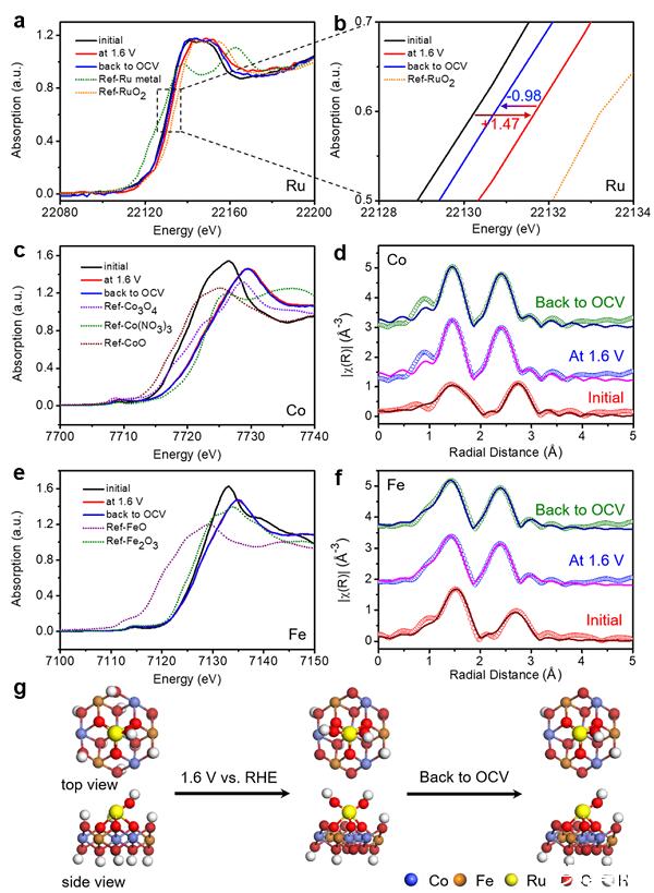 ?北京化工大学孙晓明教授课题组实现高效稳定单原子钌催化剂的开发