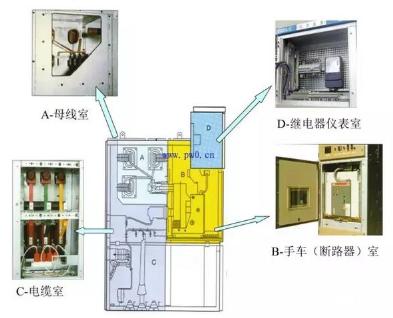 高压开关柜的组成及元器件