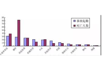 2019年全国化工行业已发生安全事故60起,死亡和失联148人