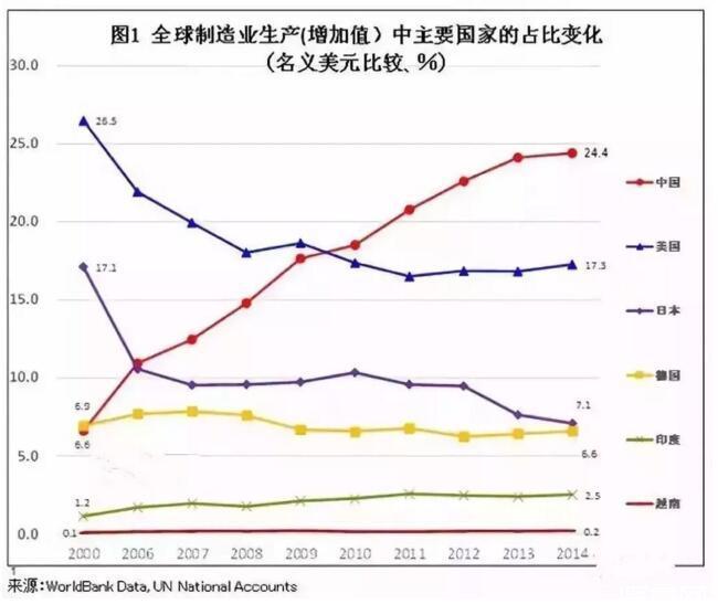 日本制造到底哪些方面比美国强?中国和日本、美国的差距究竟有多大?