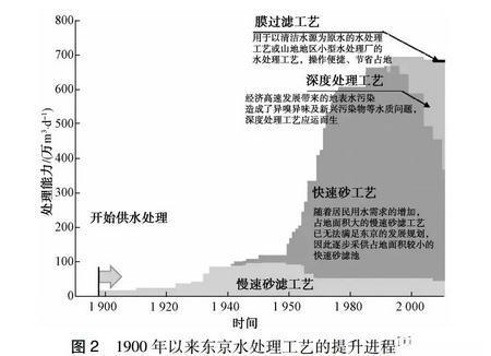 日本供水服务的发展状况分析