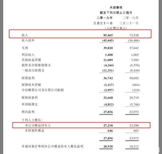 ?腾讯披露2019年第一季度财报:营收854.7亿元,净利润272亿元