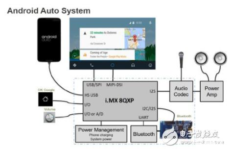 大联大品佳推基于恩智浦(NXP)车用Android Auto车载系统解决方案