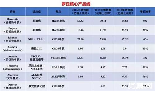 2019药企TOP10榜单:辉瑞第一、罗氏据二