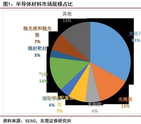 ?我国半导体材料市场分析:需求高速增长,自给率低,高端依赖进口