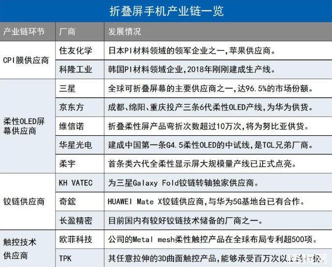 折叠屏手机产业链相关厂商发展情况分析