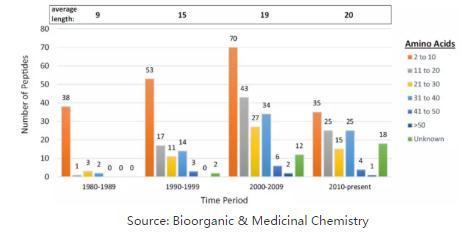 多肽药物技术与市场规模与展开趋势剖析