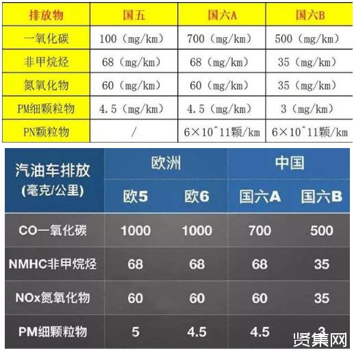 """""""国六""""将于7月1日正式实施 汽车产业开启加速""""大洗牌"""""""