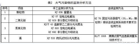 江苏印发《固定式燃气轮机大气污染物排放标准》(征求意见稿)
