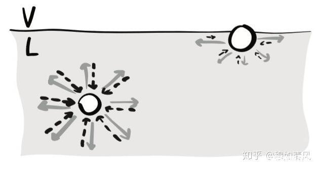 液体表面张力方向究竟是沿着页面切线方向,还是垂直于页面指向液体内部?