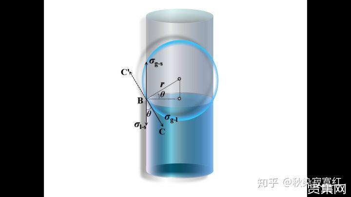 【关于表面张力方向的困惑】接触面液面到底有没有受到表面张力?
