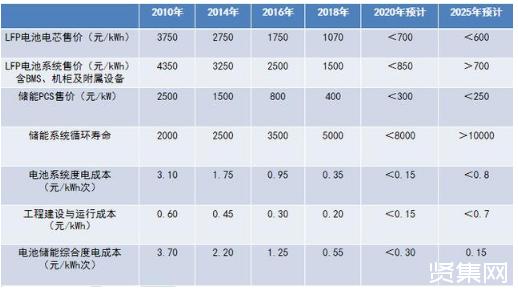 2035年我国能源互联网储能(非抽蓄)需求将达1.5-2亿千瓦