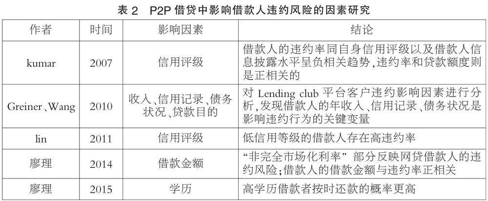 P2P网贷发展模式、趋势、行业监管研究