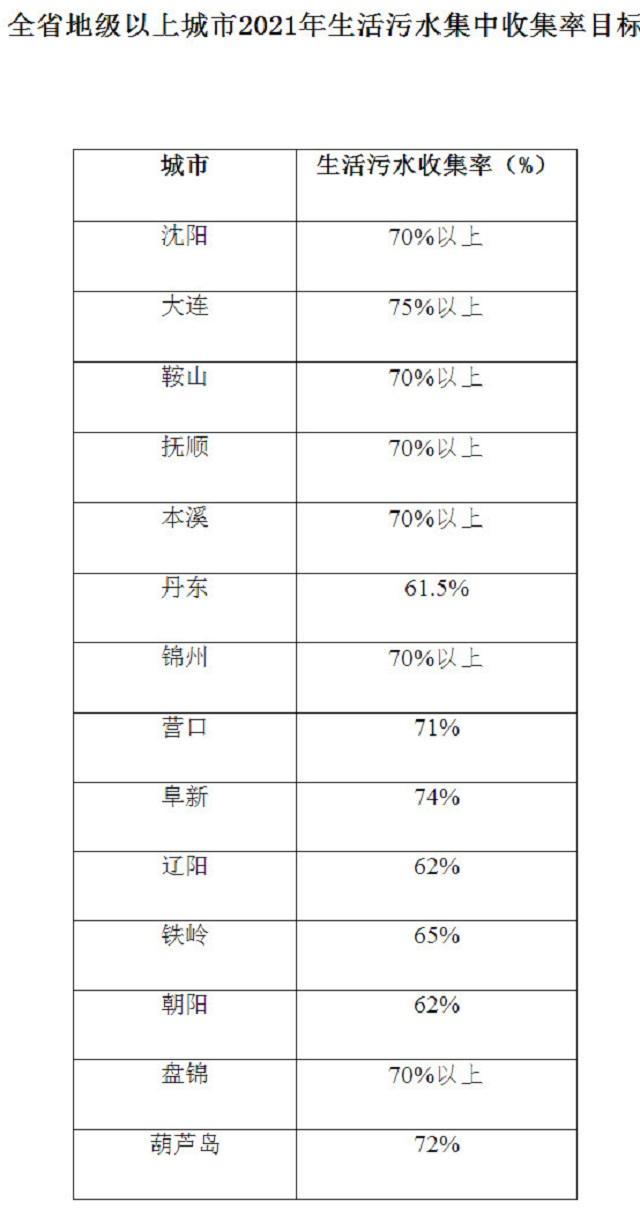 《辽宁省印发城镇污水处理提质增效三年行动方案(2019-2021年)重点任务》