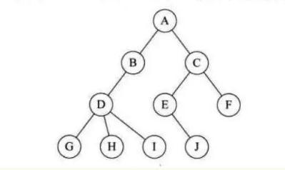 ?什么是数据结构?数据结构干什么用?研究哪三个方面的?