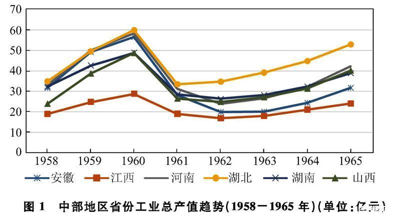 新中国70年中国中部地区工业发展史