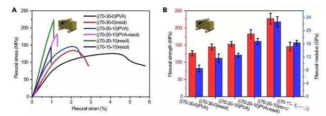 中科大制备出机械性能可调的仿珍珠母块体纳米复合材料