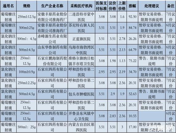 卫健委通报:一批药大幅涨价,涨幅高达92.5%