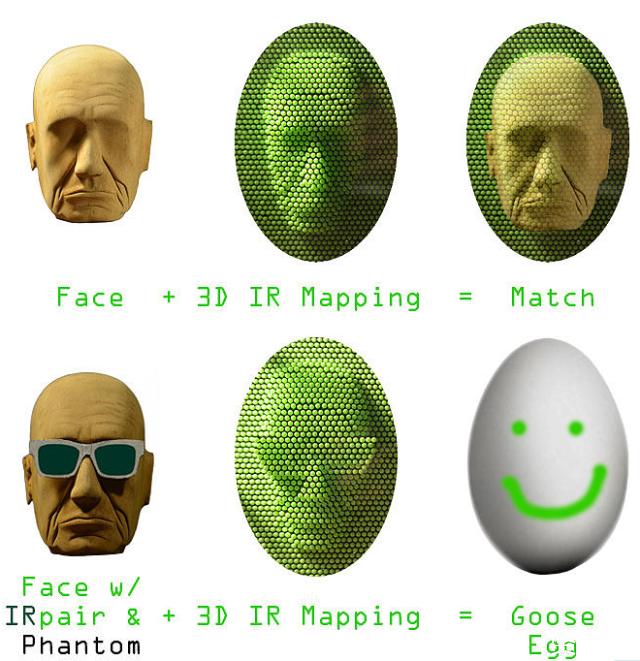 """一款名为""""IRpair""""的墨镜可以对抗人脸识别"""