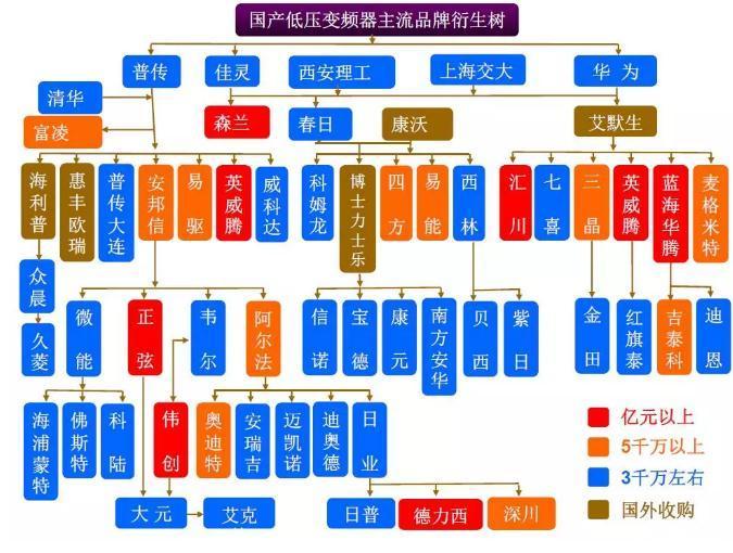 变频器品牌大全,国产/世界十大变频器品牌,台达等品牌变频器密码