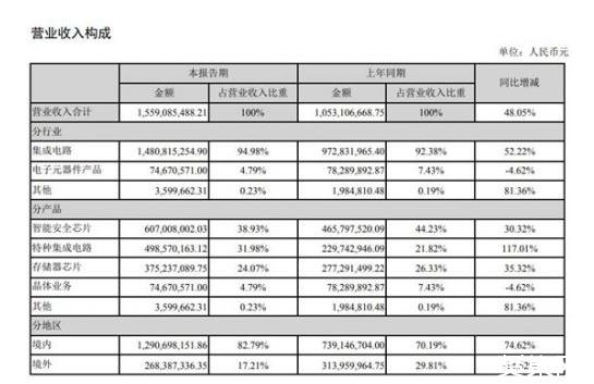 紫光国微今年上半年实现营收15.6亿元,同比增长48%