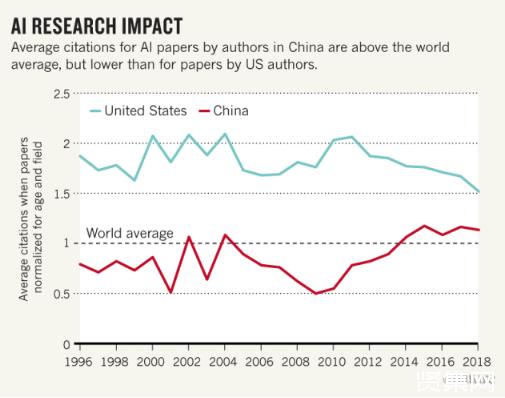中国人工智能研究质量进步很快 人才和伦理上面还需要追赶美国