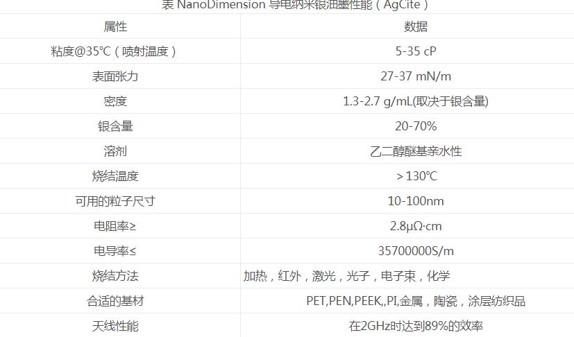 导电油墨3D打印PCB的优势与不足
