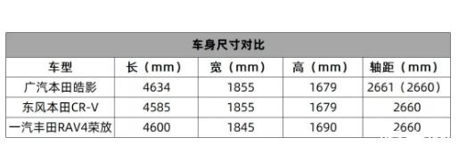 """广汽本田全新SUV中文名""""皓影"""""""