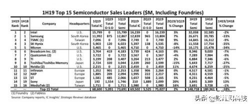 IC Insights:全球TOP15半导体厂商的销售额在2019年上半年下降18%