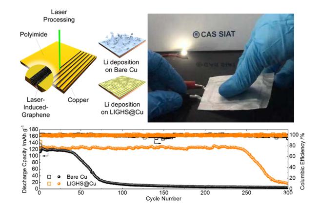中科院长效锂电池新进展:激光诱导石墨烯快速制成高稳定性锂金属电池
