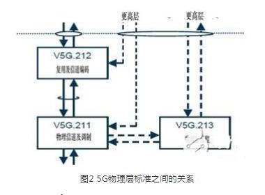 5g标准有哪些?5g标准的制定及应用