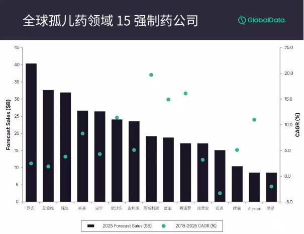 GlobalData预测2025年孤儿药前15强制药公司:罗氏将成为领域老大