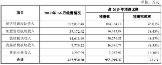 居然新零售2019年上半年营收42.29亿元,净利润9.59亿元