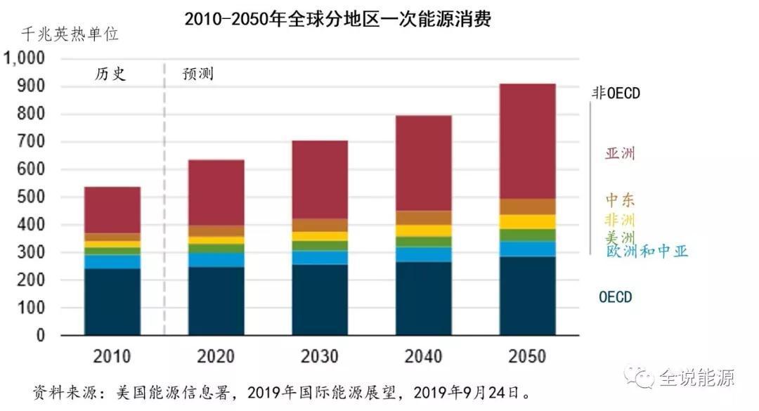 美国能源信息署对2050年全球能源形势的基本看法
