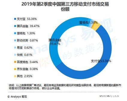 paypal进军中国市场,已通过股权收购方式拿到国内第三方支付的牌照