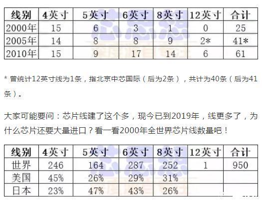 中國集成電路產業發展的艱難歷程回顧(值得收藏)