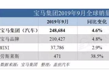 宝马9月全球销量248684辆,同比增长4.6%