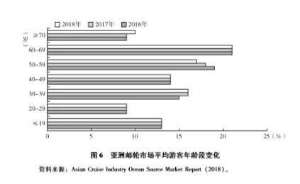 《邮轮绿皮书:中国邮轮产业发展报告(2019)》解读