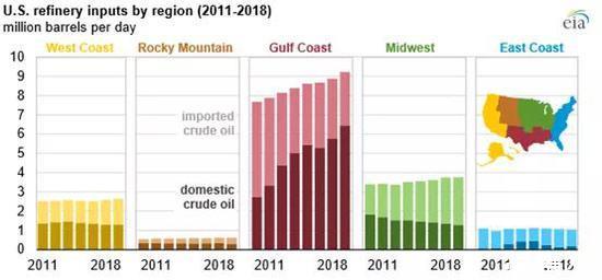 美国炼厂原油结构越来越轻质化,API度越来越大