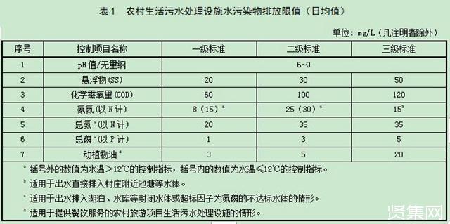 黑龙江省发布《农村生活污水处理设施水污染物排放标准》